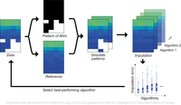 How to deal with missing values in proteomics data